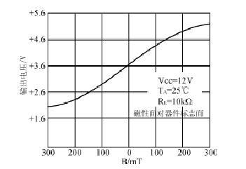 霍尔线性电路ugn3501的磁电转换特性曲线